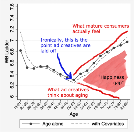 """This graph is adapted from """"A Snapshot of the Age Distribution of Psychological Well-Being in the United States"""" by Arthur A. Stone  et al. For the complete study -- one of many that confirms the existence of the famous U-shaped curve for happiness -- go  here ."""