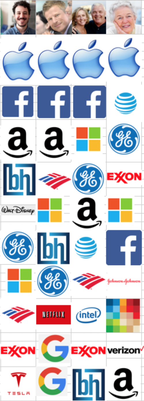 Top 10 investment holdings by generation:  It's a tribute to the strength of brands that almost every one of these companies is immediately recognizable by its logo alone. (Exceptions: BH logo is the logo of Berkshire Hathaway's specialty insurance business, although Warren Buffett's a big believer in brands, his own brand is low key. Altria is on right, third from bottom. Big Tobacco doesn't want you to recognize that one, so you're excused.)
