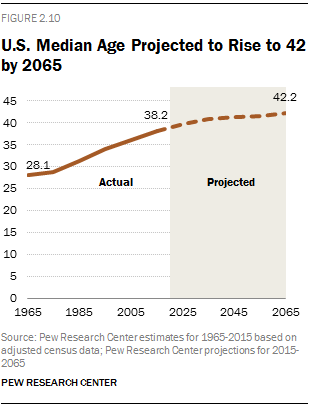 The people who worry about the effects of an aging population here in North America really have nothing to complain about. The median age of the U.S. is a sprightly 37.8 years, and it will likely never reach Japan's or Germany's current levels. [Pew projects the U.S. median age will reach 42.2 in 2065.]