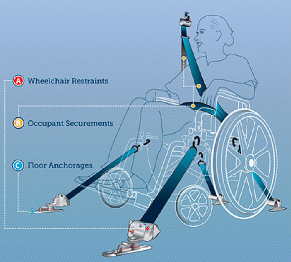 Wheelchair Diagram.png