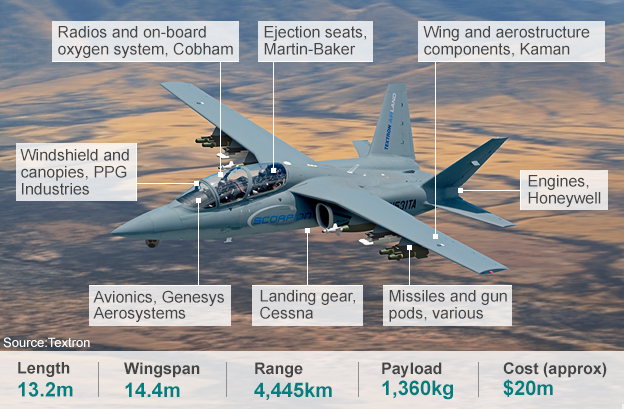 USD 20 million is low-cost. Yeah, I know. (image credit: Textron)