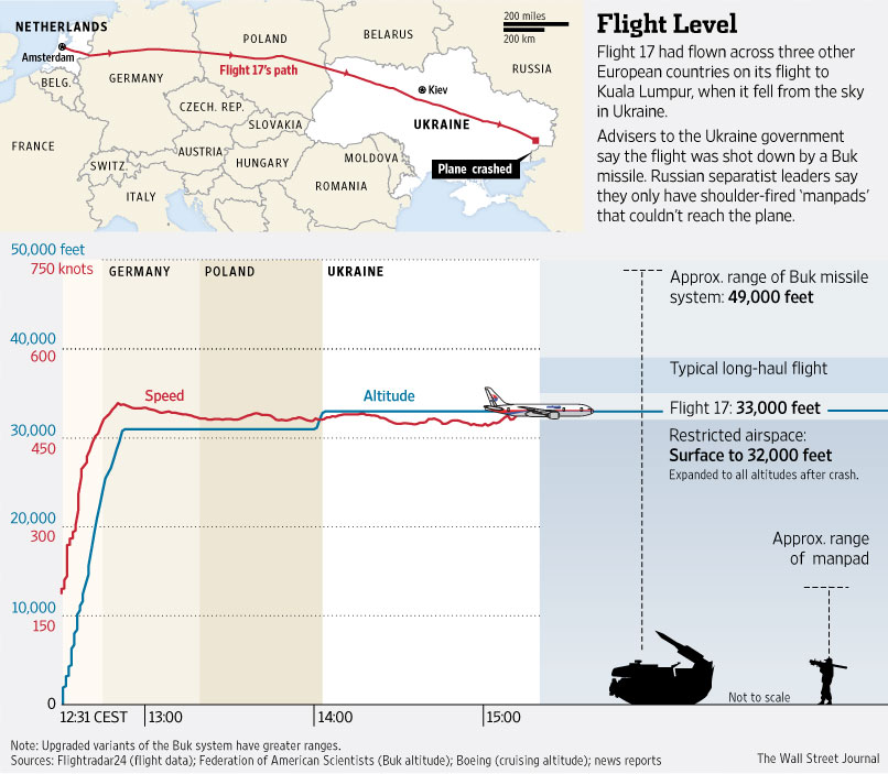 A Buk missile can hit a target at 49,000 feet. (image credit: WSJ)