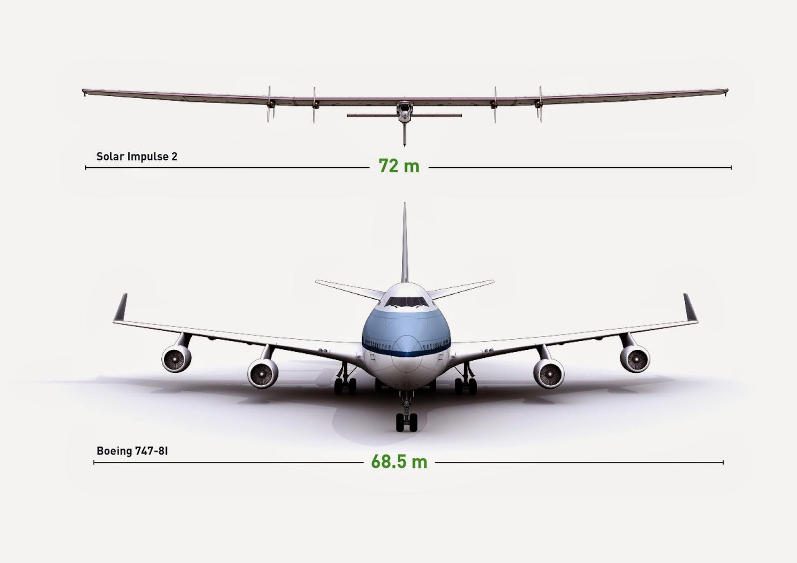 747 versus SI2. (image credit:  Orbiter.ch )
