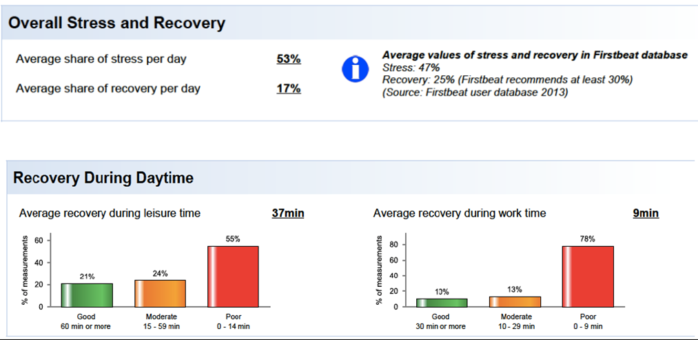 Figure 2: Share of stress and recovery experienced across a team as measured by heart rate variability assessment, using Firstbeat heart rate analytics