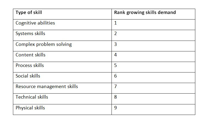 Source:  Future of Jobs Survey , World Economic Forum.