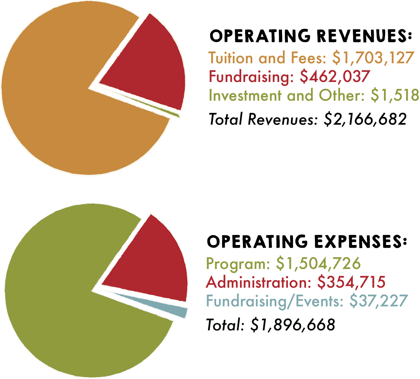 Operating Revenues:    Tuition & Fees: $1,577,496  (net of FA award $274,292)    Fundraising: $345,924    Investment & Other: $2,402    Total Revenues:  1,925,822         Operating Expenses:     Program: $1,483,292    Admin: $337,297    Capital: $61,952    Total: $1,882,541