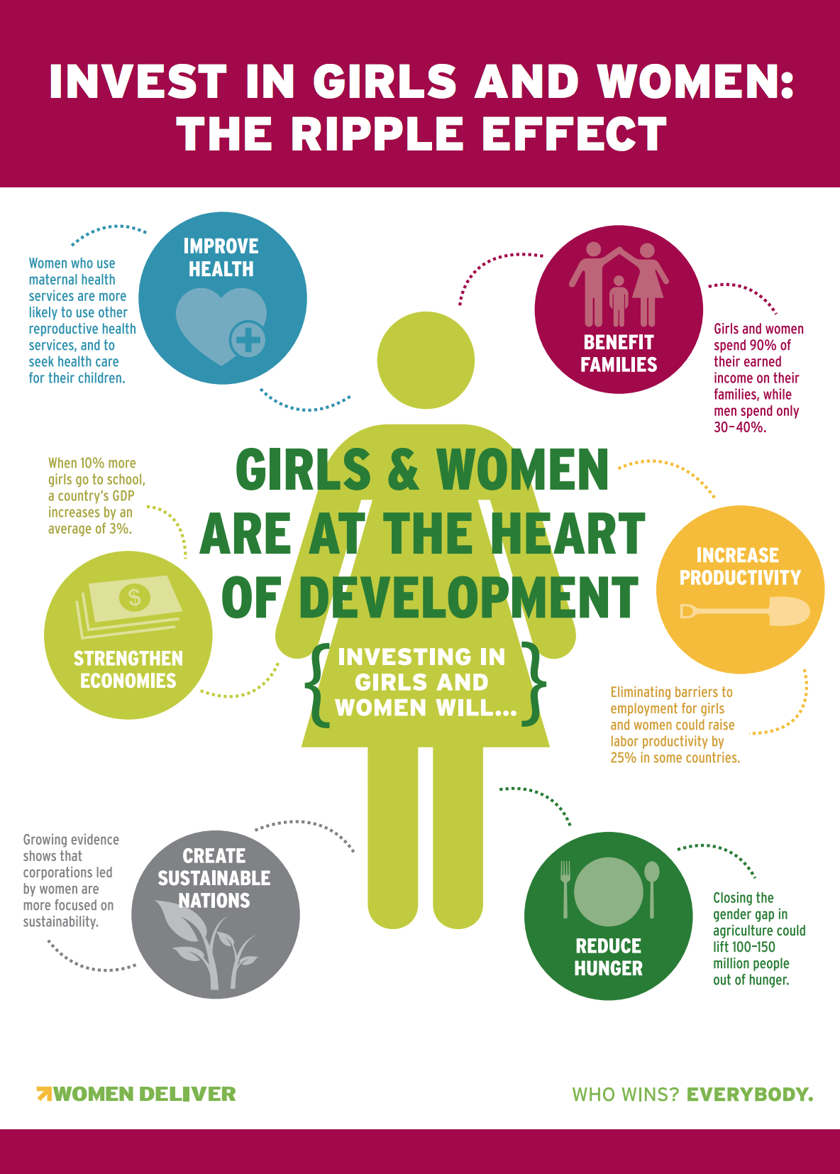 Girls and women spend 90% of their earned income on their families, while men spend only 30-40% ( UNAC, 2012 ) Eliminating barriers to employment for girls and women could raise labor productivity by 25% in some countries (I MF, 2012 ) Closing the gender gap in agriculture could lift 100-150 million people out of hunger ( FAO, 2011 ) Growing evidence shows that corporations led by women are more focused on sustainability ( UC Berkeley Haas School of Business, 2012 ) When 10% more girls go to school, a country's GDP increases by an average of 3% ( USAID, 2011 )
