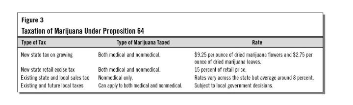 california-medical-marijuana-taxes.png