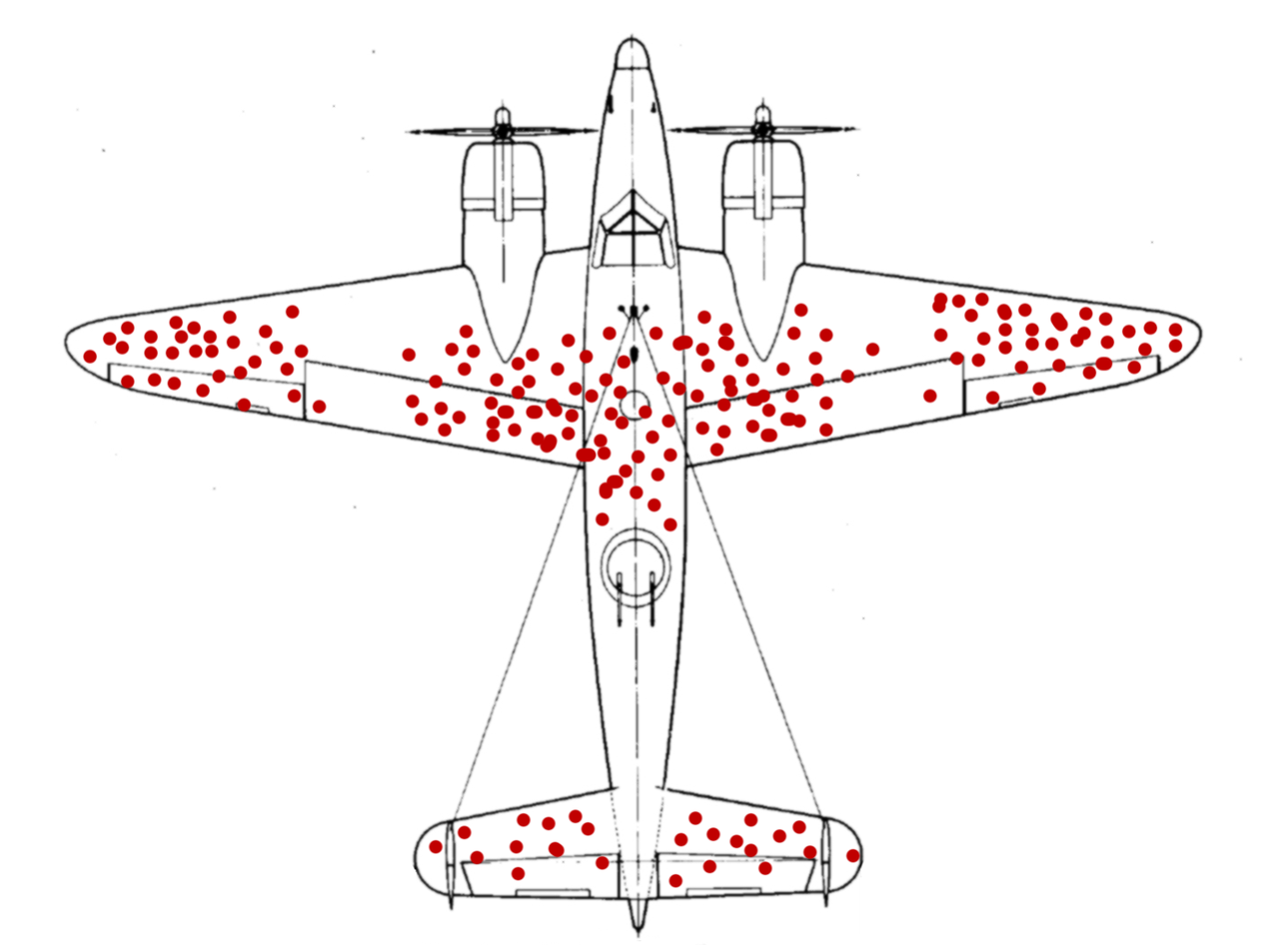 Illustration of hypothetical damage pattern on a WW2 bomber. Created by  McGeddon   CC BY-SA 4.0