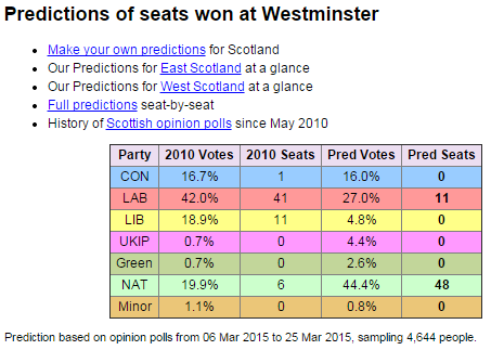 Taken from  Electoral Calculus  on 3rd April 2015