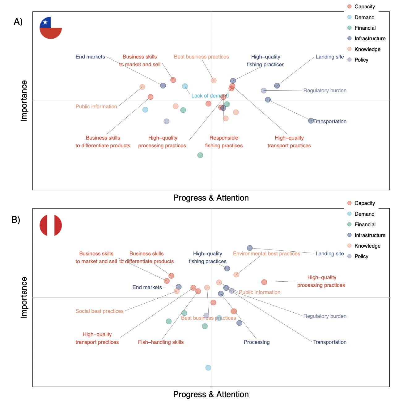 Figure 4. Multivariate plots showing the relative 1) progress and attention and 2) importance of various factors under six domains as viewed by small-scale fisheries experts in A) Chile and B) Peru. Factors in the upper right quadrant can be viewed as more important and having received more progress and attention. Factors in the upper left quadrant are more important and have received less progress and attention. Factors above the importance mid-point are labeled. Many capacity and knowledge factors fall into the upper left quadrant for both countries.