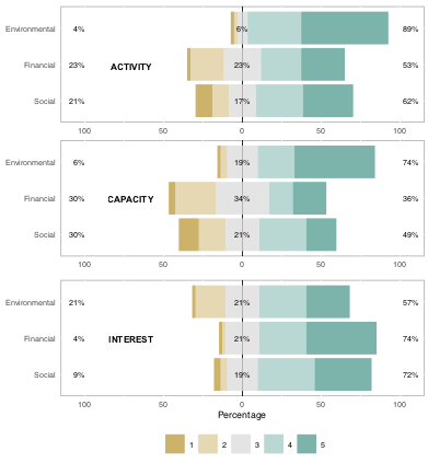 Figure 1. Respondents were asked to rank their organization with respect to 1) how often they work on the three dimensions of triple-bottom line 2) their capacity to do so, and 3) their interest in receiving training. Responses were on a Likert scale, with a 5 representing always, very strong, and very high interest respectively.
