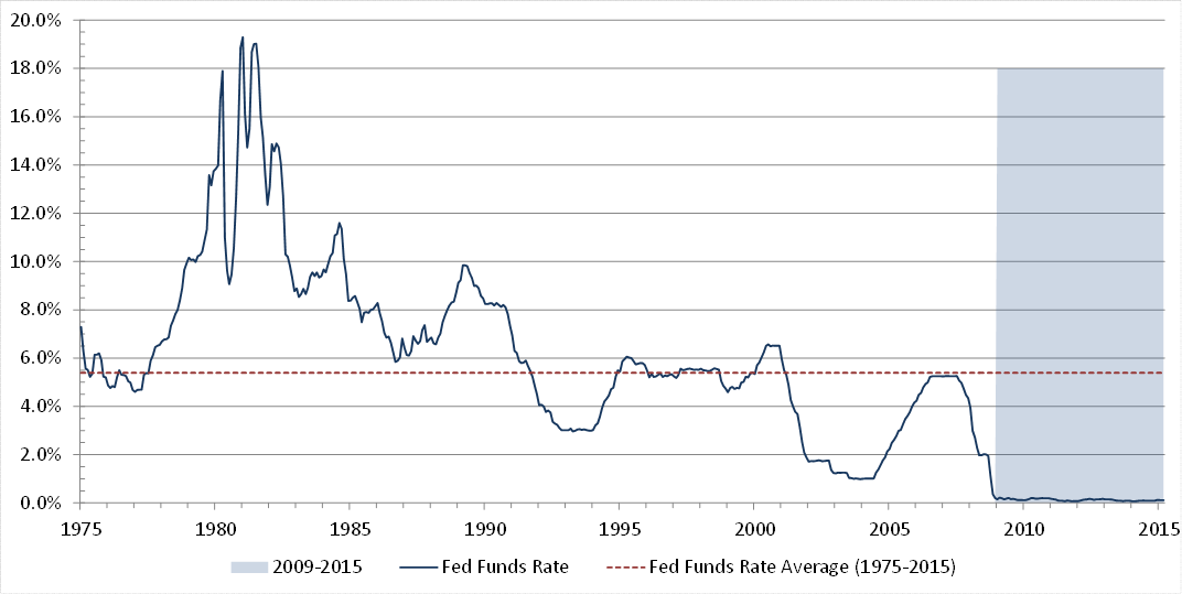 Figure 1. Federal Reserve Funds Rate over the last 40 years ( Source: Federal Reserve )