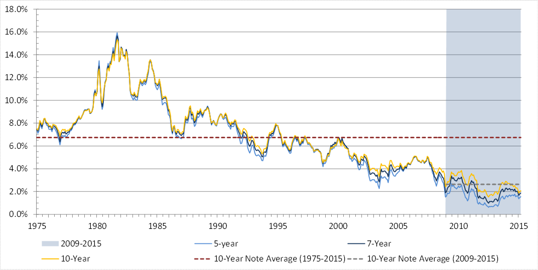 Figure 2. United States Treasury Notes over the last 40 years ( Source: Federal Reserve )