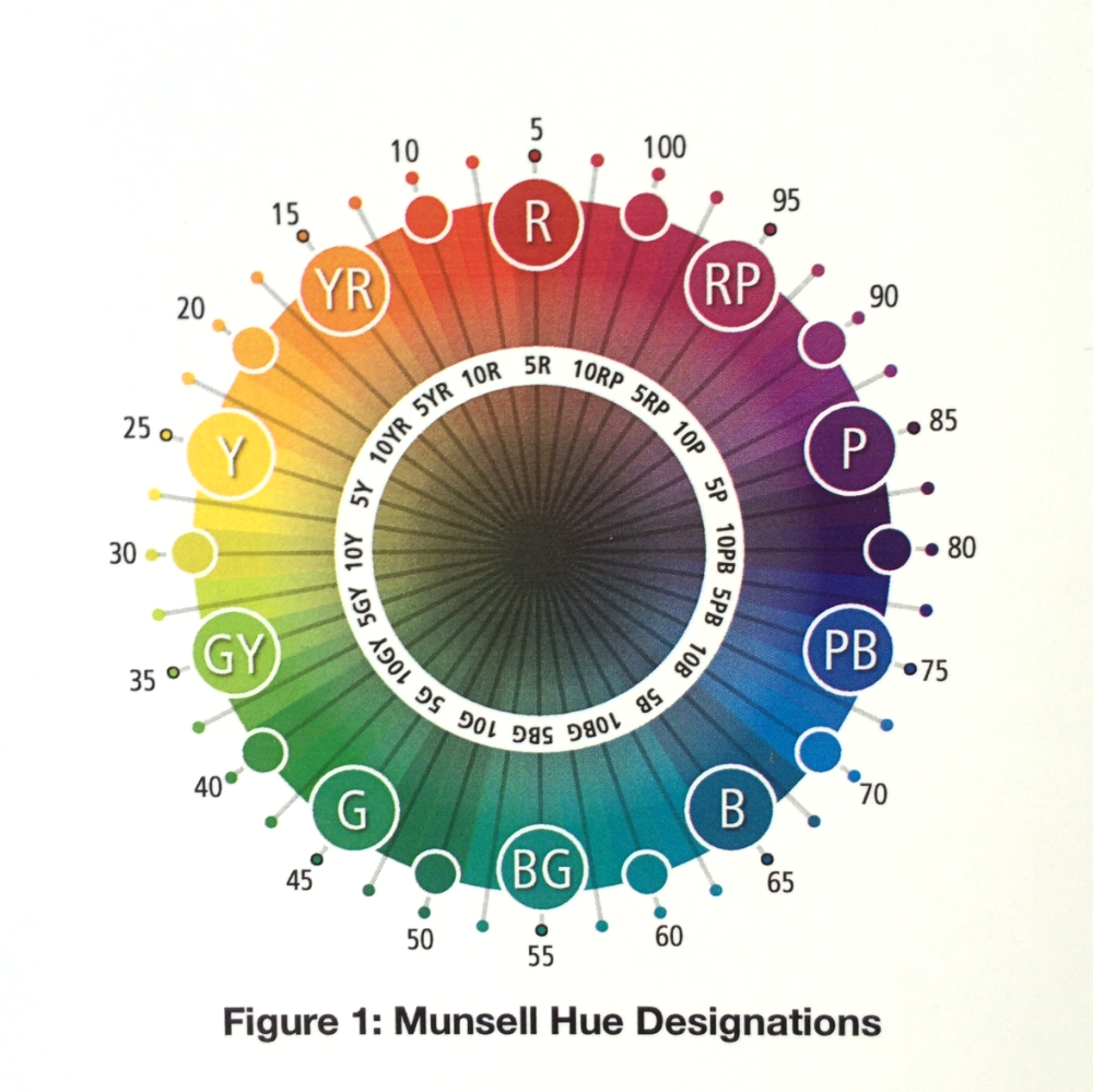 Munsell Hue Designations: The Munsell Book of Color contains color chips for 2.5, 5, 7.5 and 10 for each respective Hue: i.e. Red, Yellow Red, Yellow etc.  In Figure 1 we can see the 360 degree artist's color wheel for hue as charted by Munsell. This diagram is particularly useful in determining exact complementary hues which I will cover in later posts.  Photograph: The Munsell Book of Color