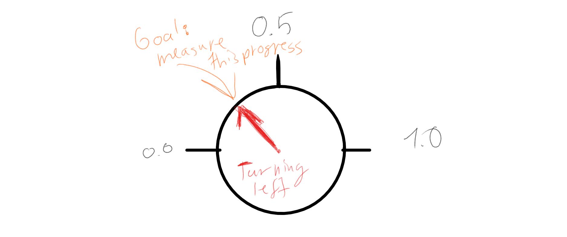 Goal of the RFR Progress detection