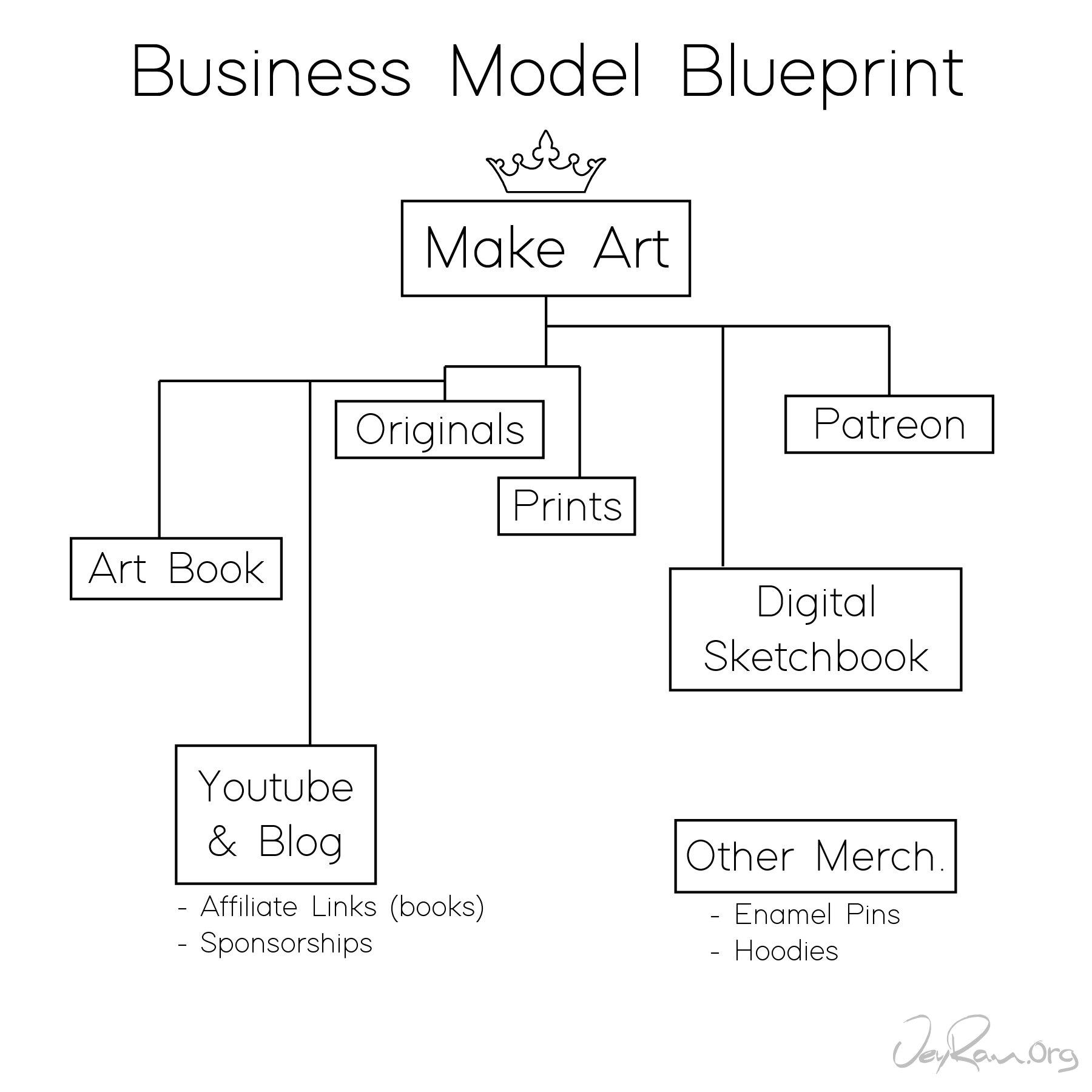 Making Money As An Artist Online Jeyram Art