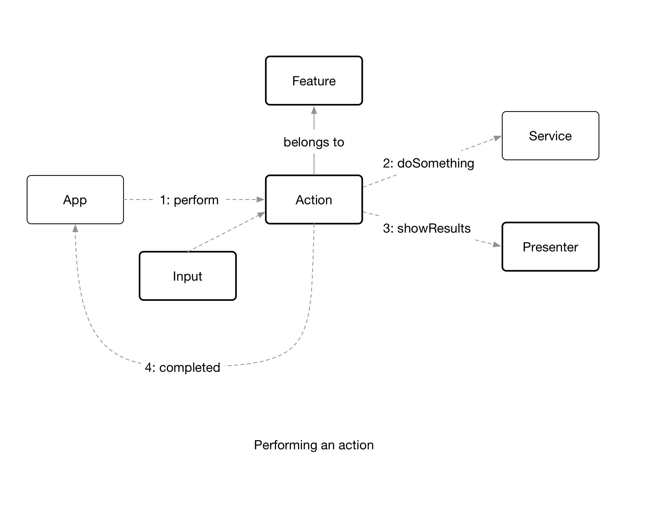 FDD action diagram.png