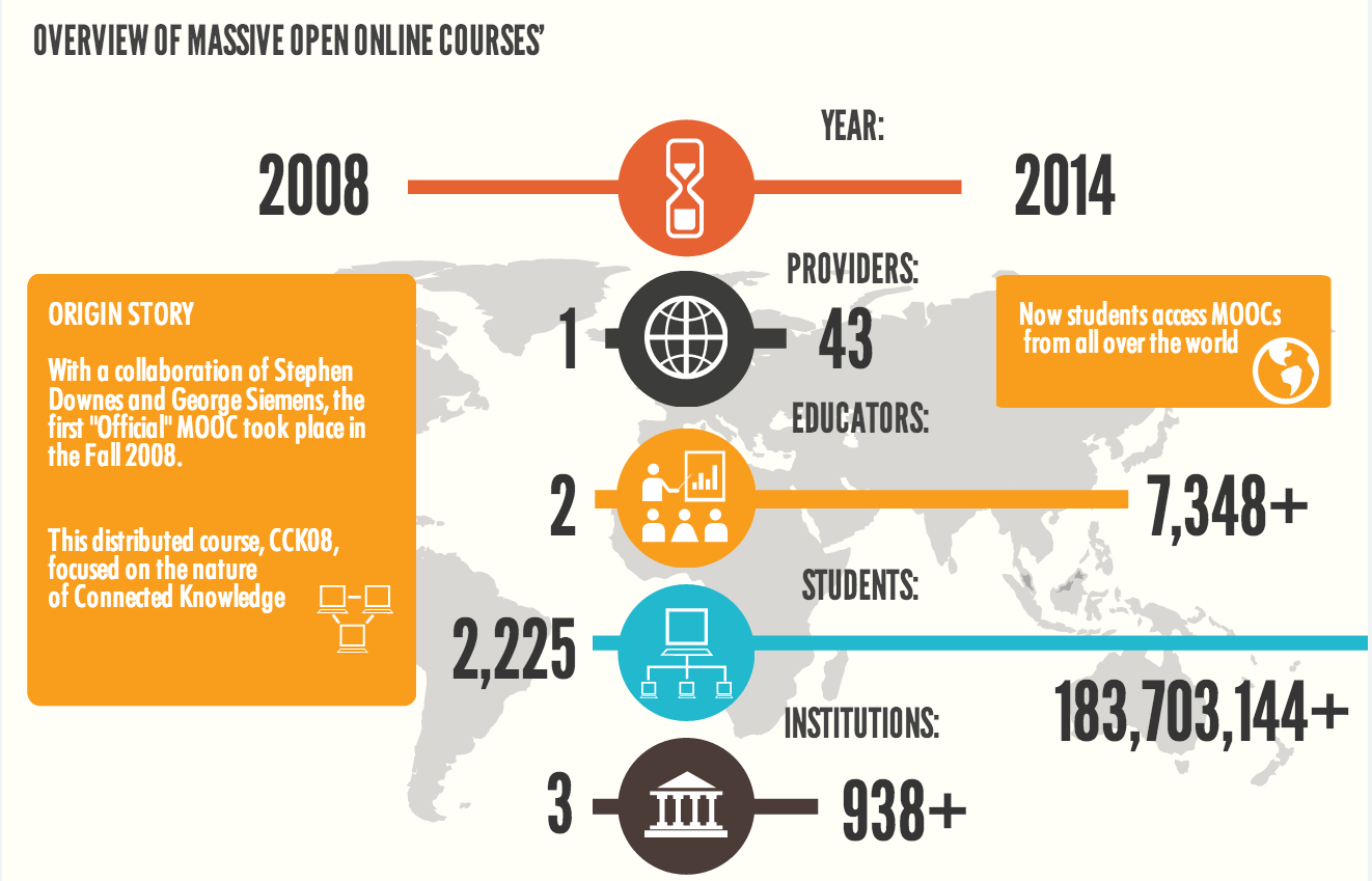 A peak at my Mini MOOC Guide Infographic