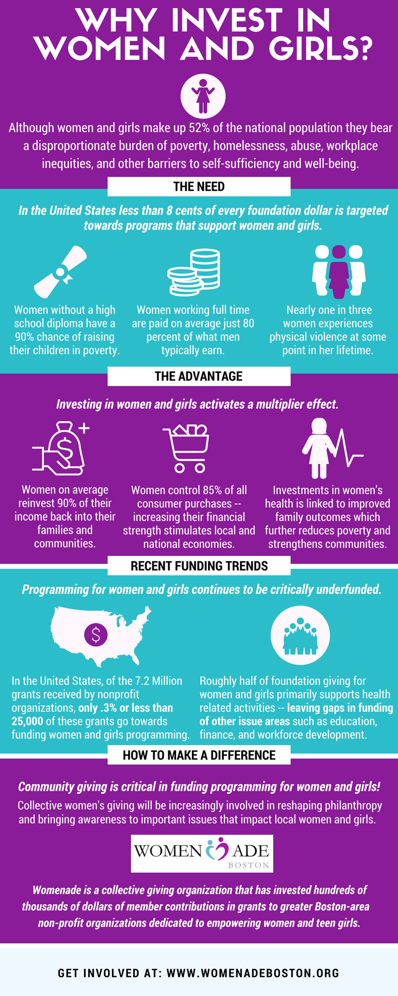 Womenade Infographic - Why Invest in Women and Girls 07Nov17.png