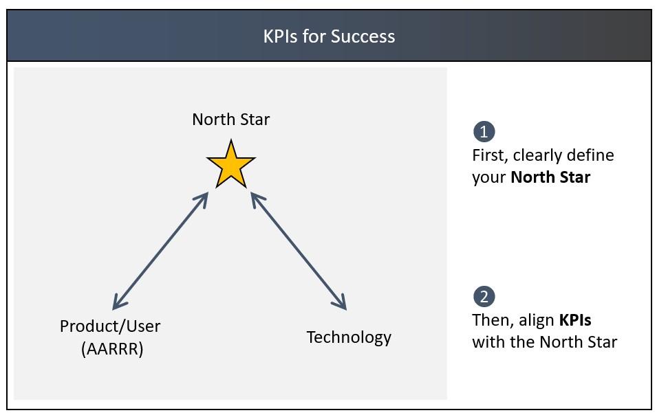 NorthStar-KPIs.jpg