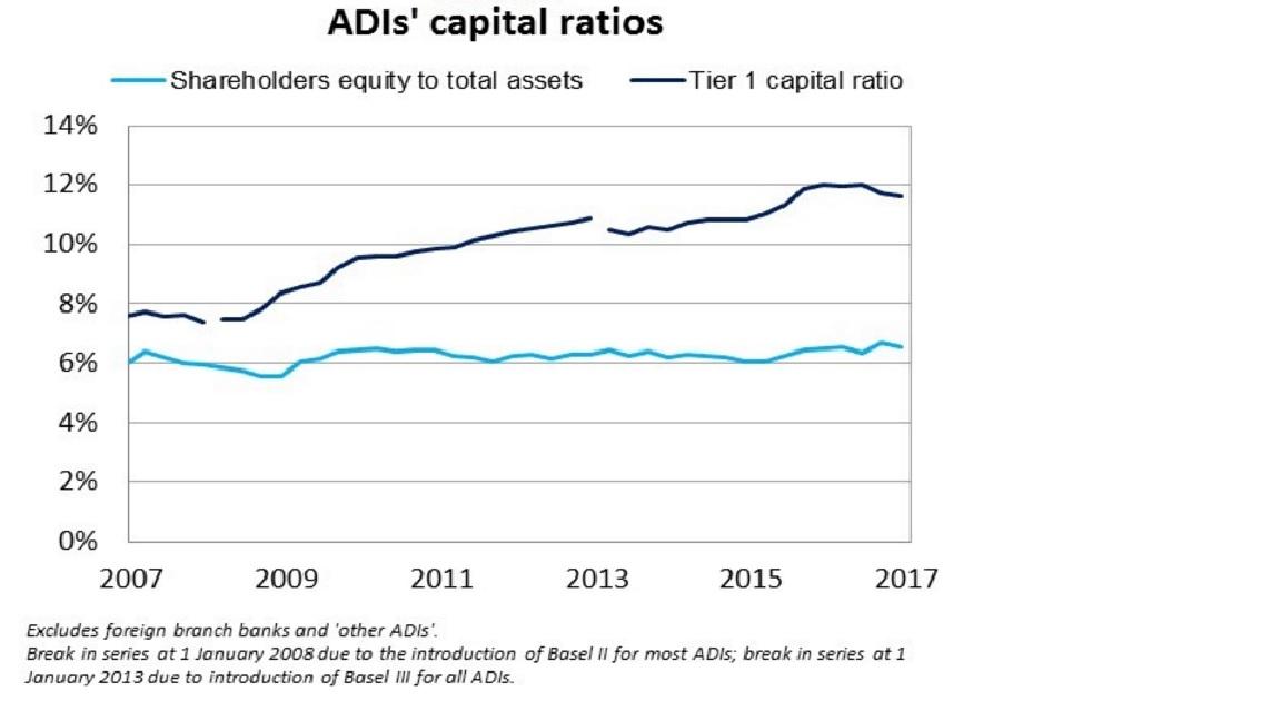 APRA-CapitalRatios%.jpg