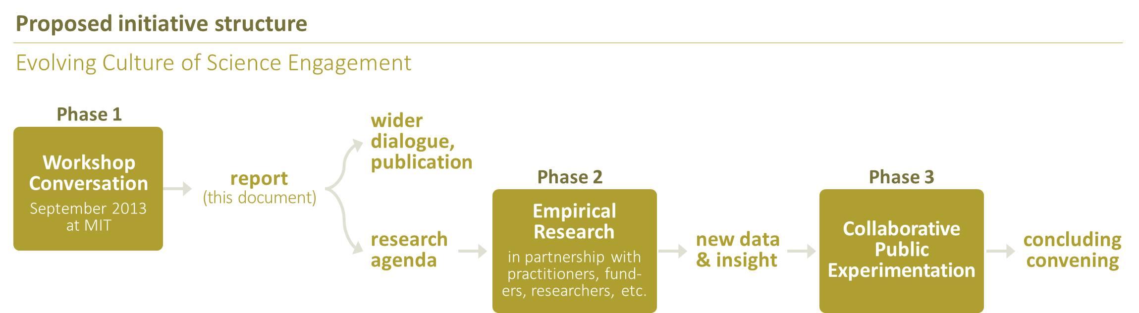 ECSE initiative potential structure diagram.jpg