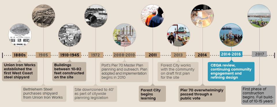 Pier70_Timeline_graphic_forFC_080814_v0_at.jpg