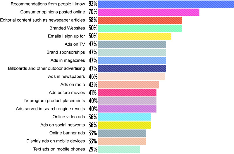 Data shown above is from Nielsen's Global Trust In Advertising Survey