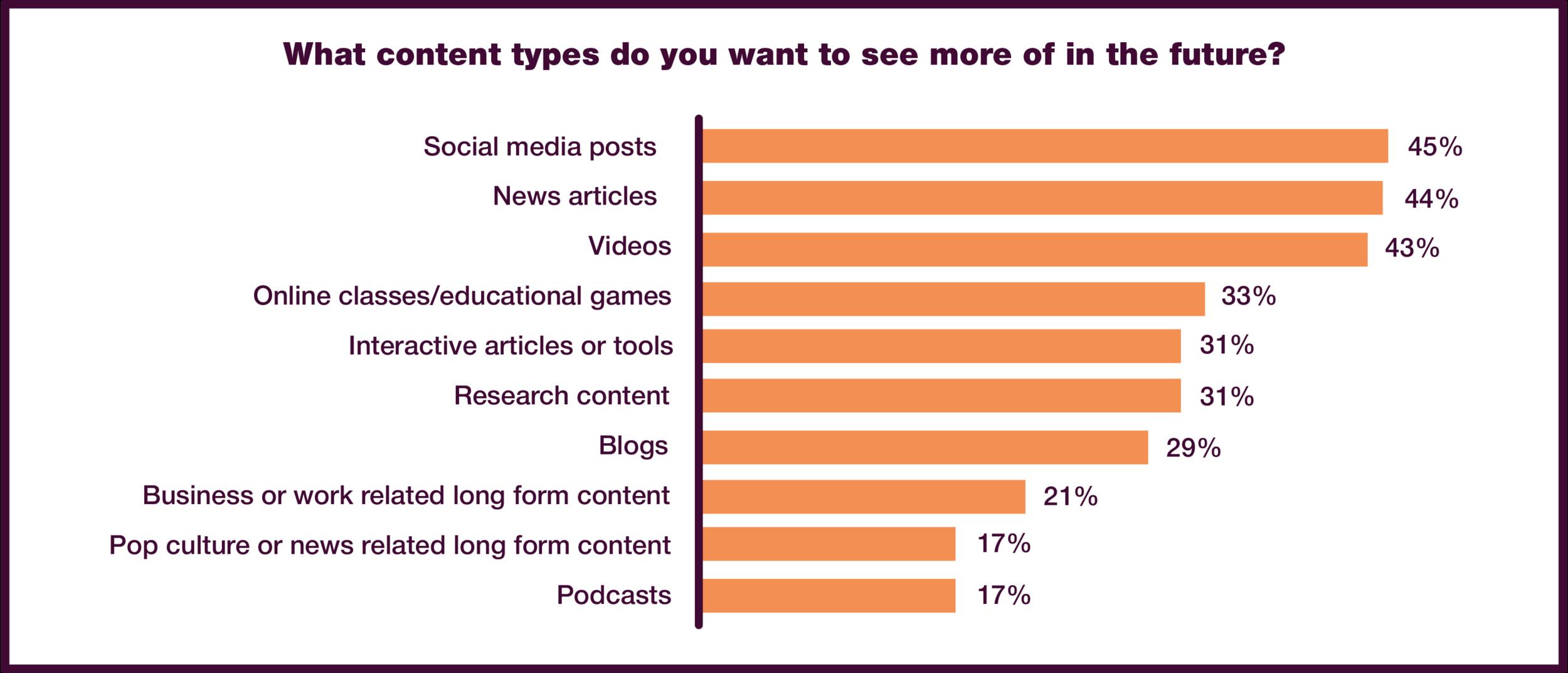 Source:       HubSpot Research