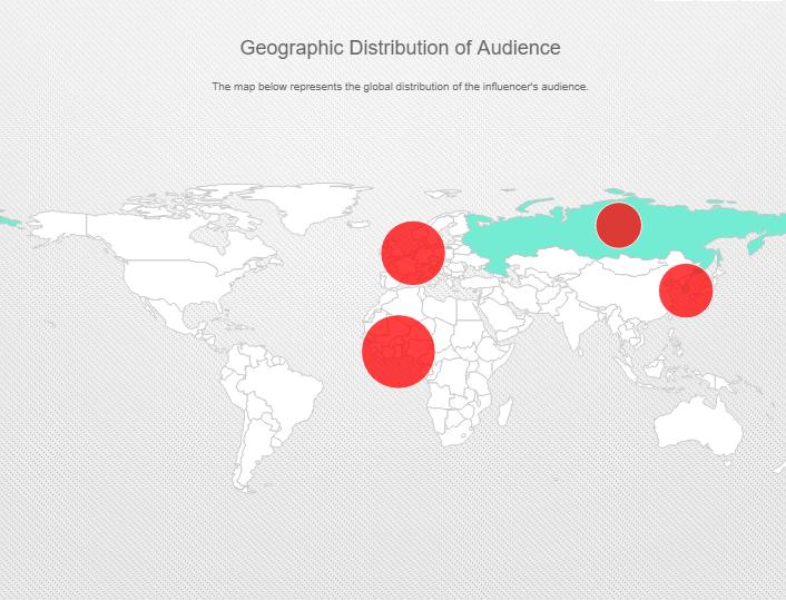 Audience Distribution sample Influencer Platforms.png