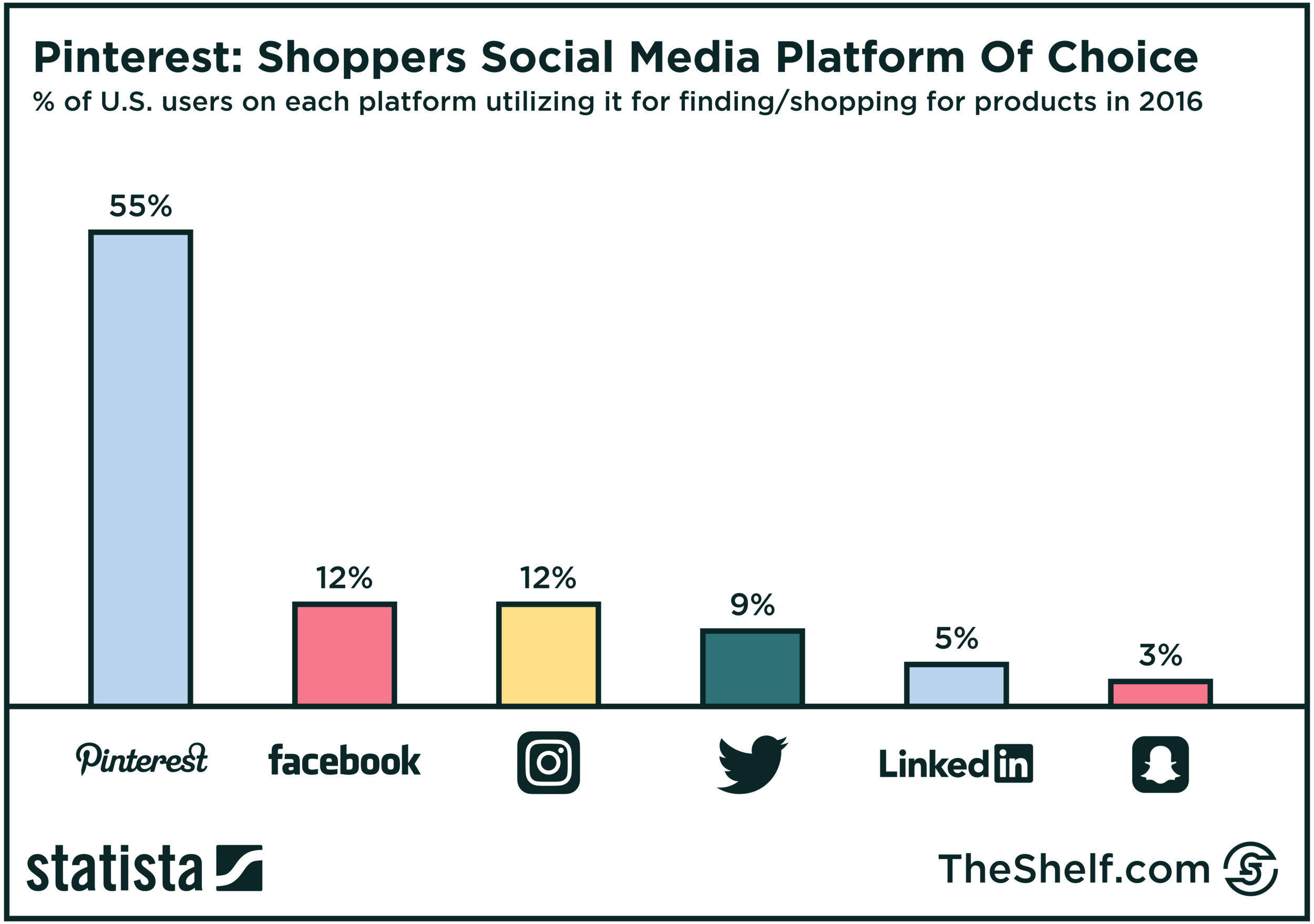 recreation of Statista chart - Pinterest Shoppers Social Media Platform of Choice