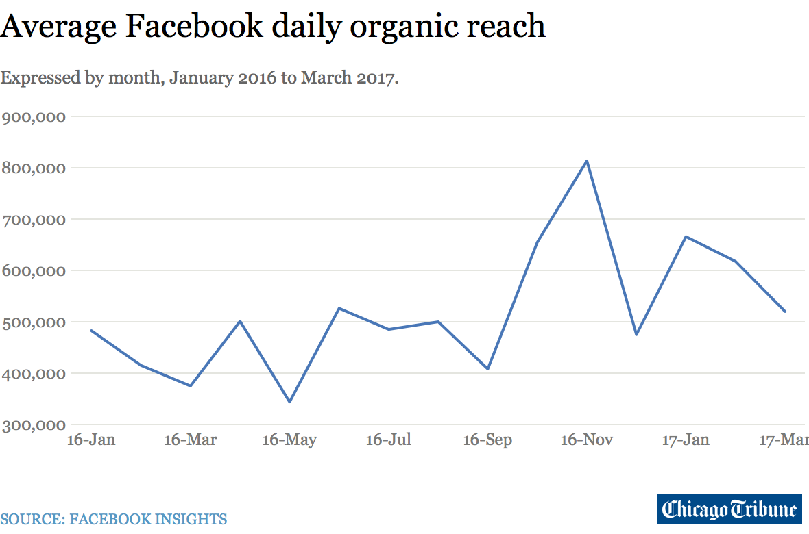 line graph of Average Facebook daily organic reach