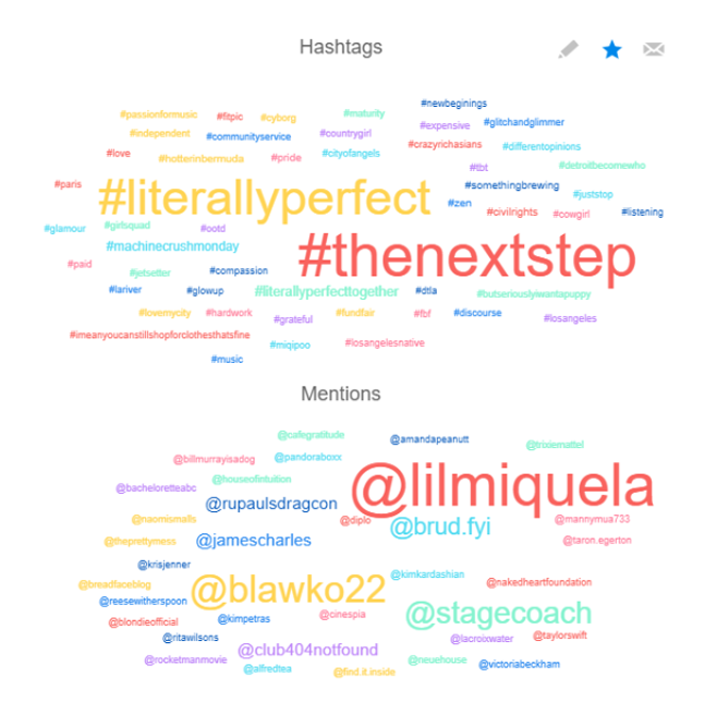 chart of most used hashtags and mentions from Bermuda on Instagram.png