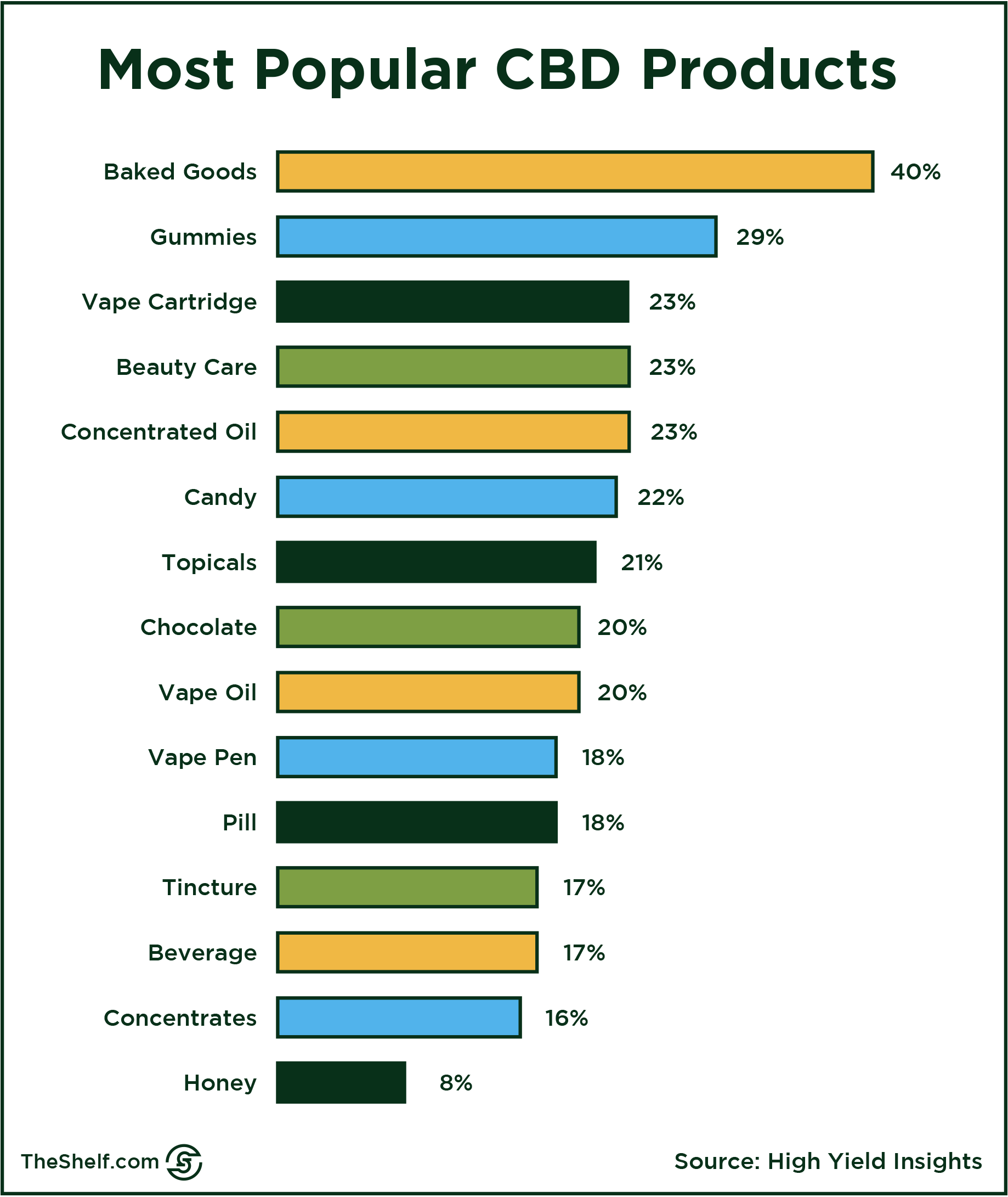Popular CBD Product Types for Dosing.png