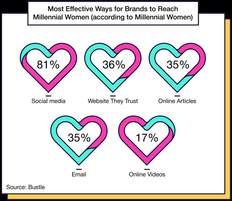 Where Brands reach millennial women.png