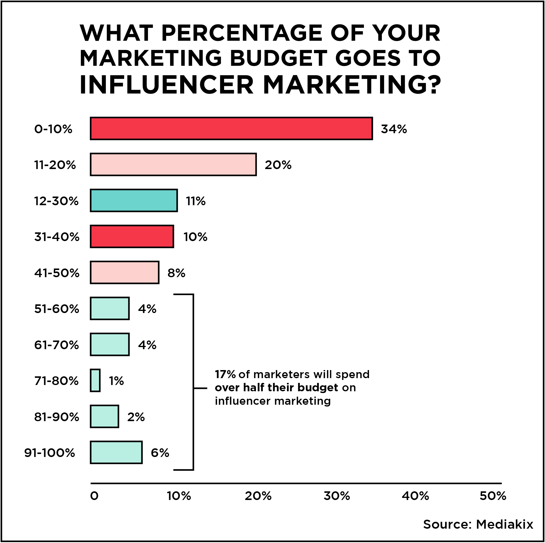 #90 Three Tips for Finding the Right Influencers for Your B2B Marketing_1.png