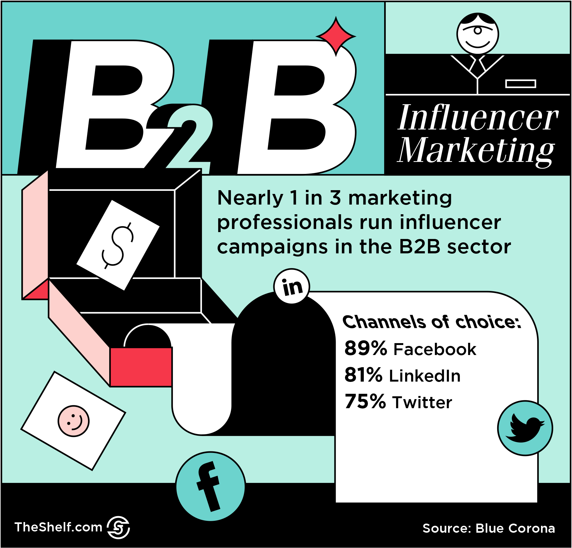 #90 Three Tips for Finding the Right Influencers for Your B2B Marketing_2.png