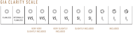 GIA Clarity Grading Scale.png