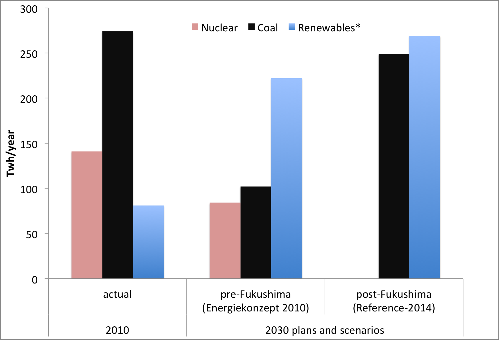 Nuclear, coal and renewables (*excluding hydro)in electricity production in Germany.    Sources:  IEA Energy Balances  (for 2010).  Schlesinger et al (2010) , scenario SIIA (for pre-Fukushima); Schlesinger et al (2014)  (for post-Fukushima)
