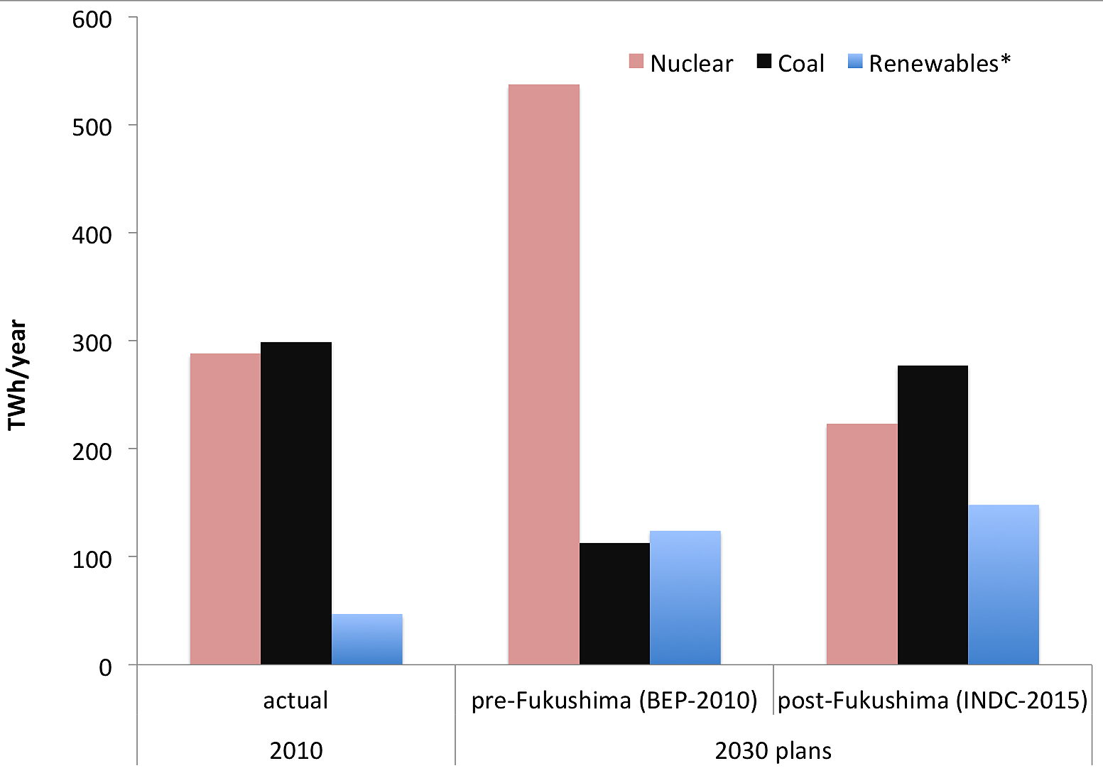 Nuclear, coal, and renewables (*excluding hydro) in electricity production in Japan.    Sources:    IEA World Energy Balances  (2010).  Duffield and Woodall (2011)  and  METI (2010 ) (for pre-Fukushima).  METI (2014)  and  Japan's Intended Nationally Determined Contribution (INDC,2015)  (for post-Fukushima).