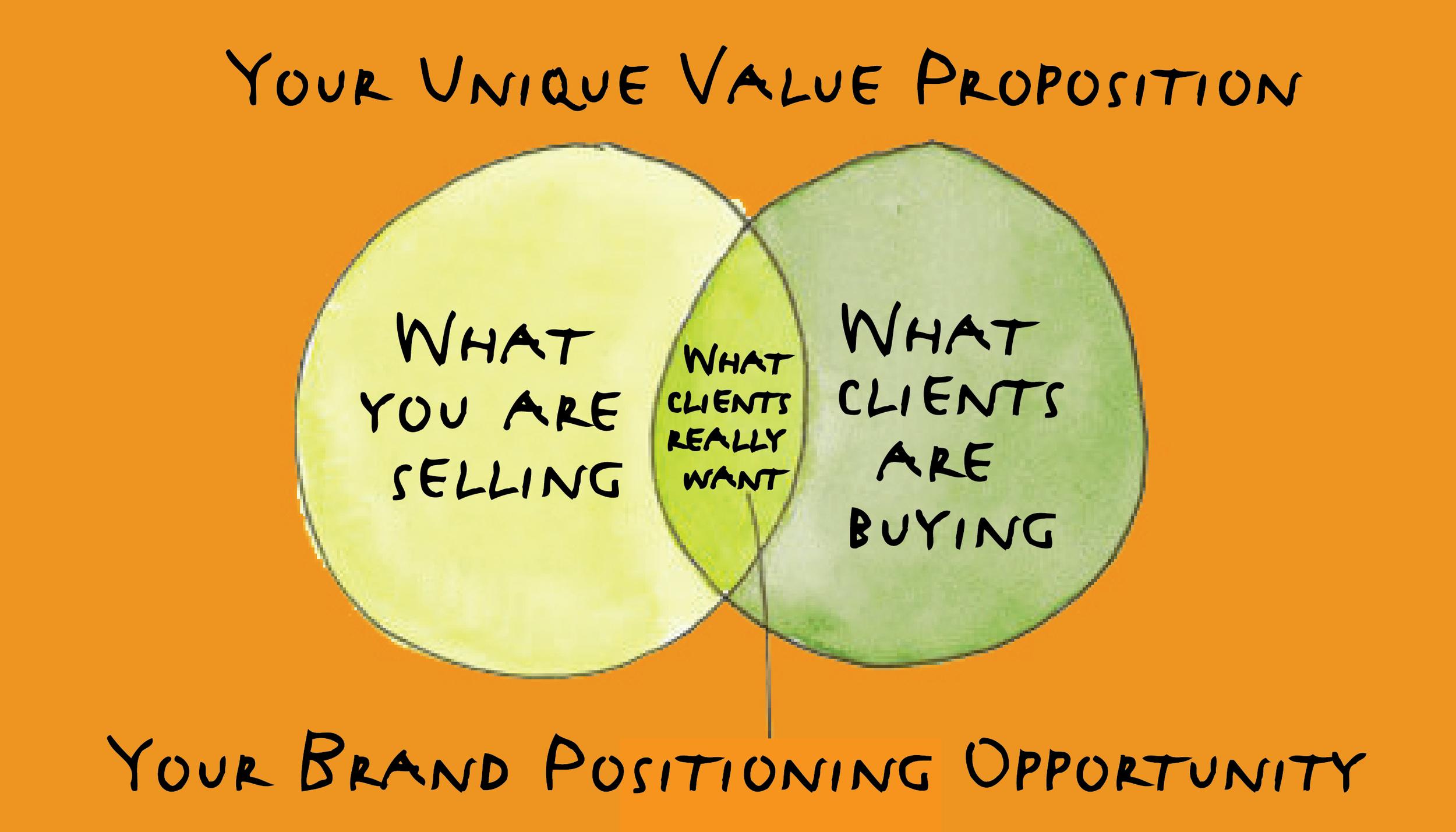 Brand Positioning diagram