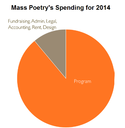 Mass poetry financial chart.png