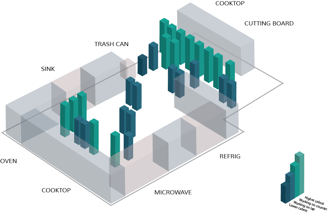 3D Map of Working Pattern |  Observed Subject No.2