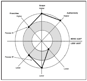 Conceptual diagram of a disaster justice framework