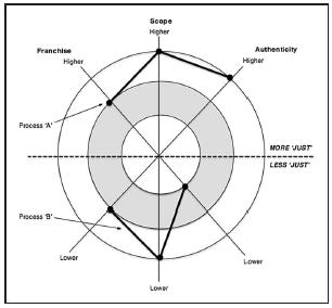 Conceptual diagram of a disaster justice framework