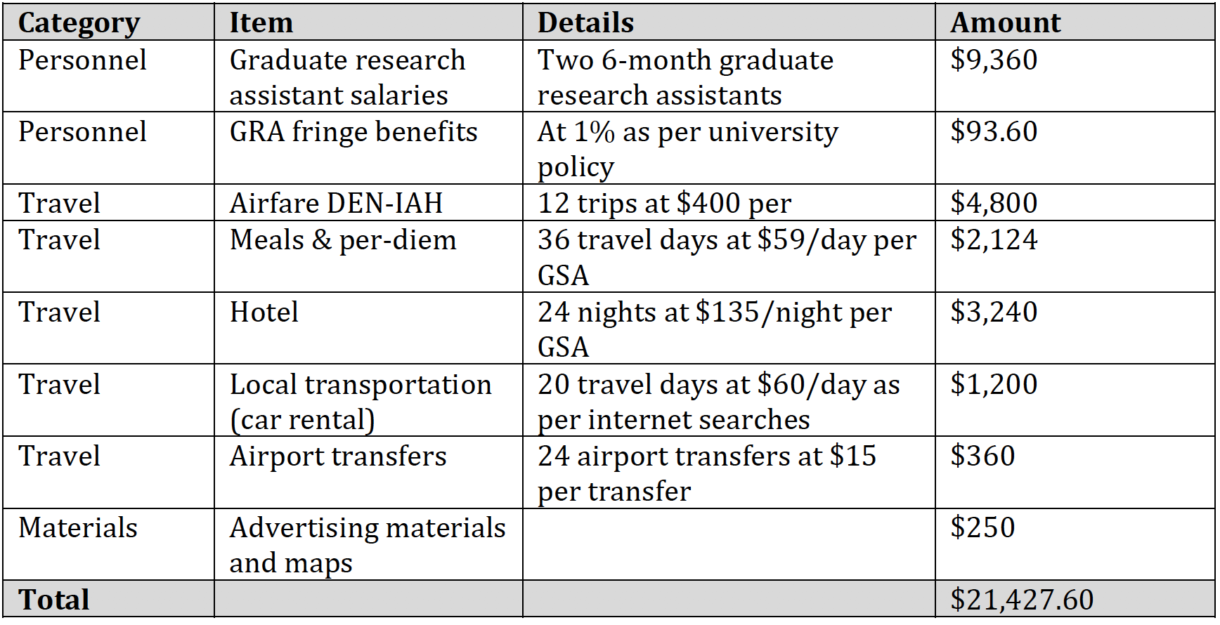 Figure 1: Internal grant budget