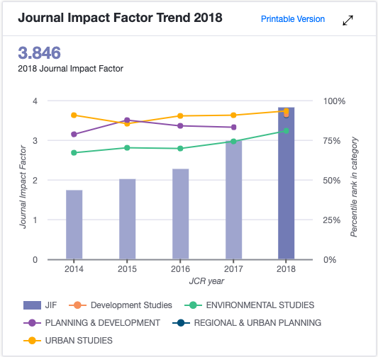 Journal Impact Factor Trend for  Habitat International . Source: InCites 2018