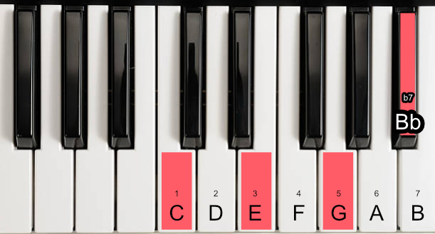 dominant 7th chord.jpg