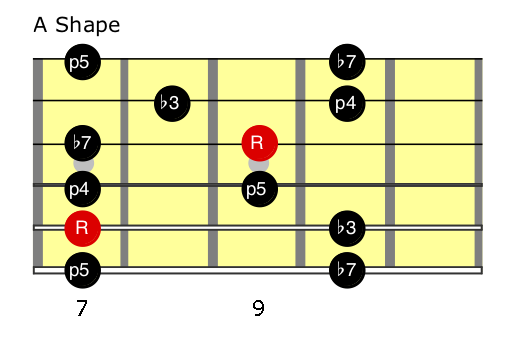E minor pentatonic (A Shape).png